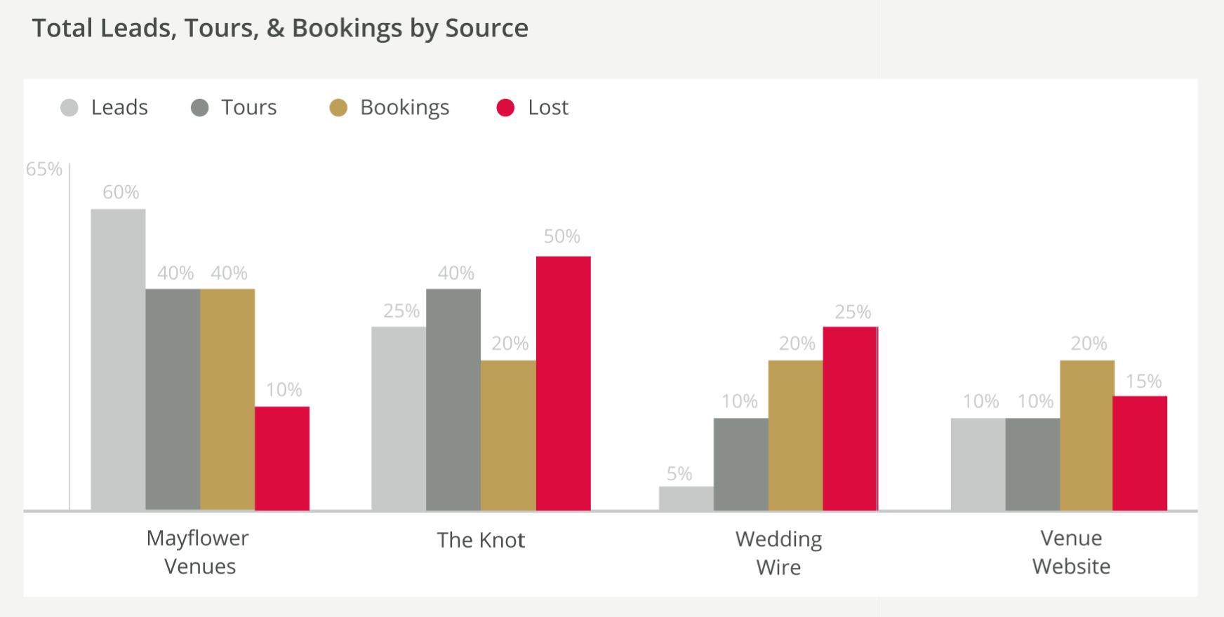 Total Leads, Tours, & Booking by Source