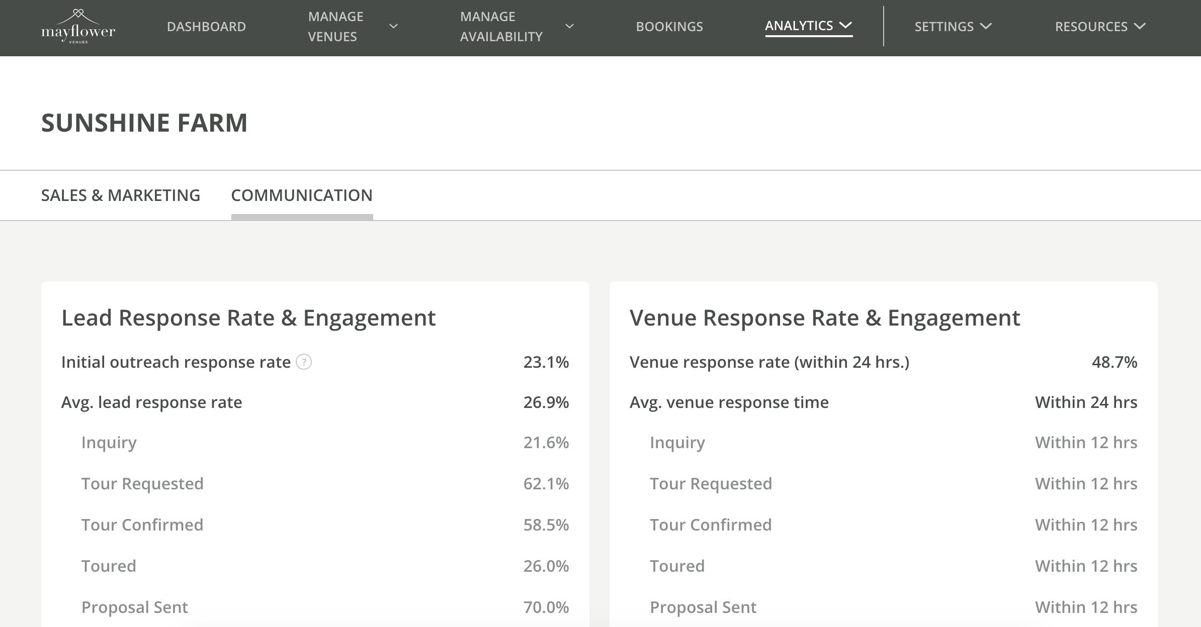 Venue Analytics Communication Tab